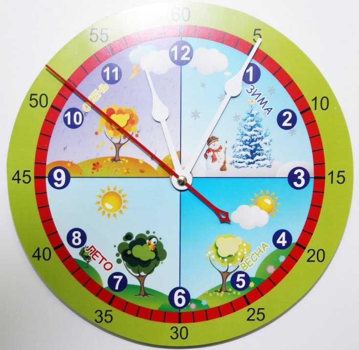 Все про часы для детей в картинках